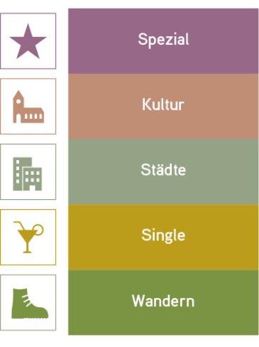 Bonovo Reisekategorien 4