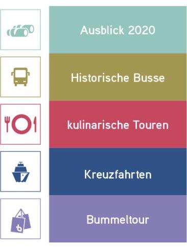 Bonovo Reisekategorien 3